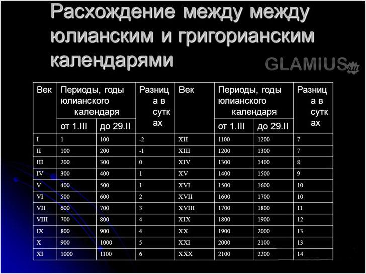Старий Новий Рік 2016 (13-14 січня) yakogo chisla vdznachayut stariy noviy rk v 2016 roc 142